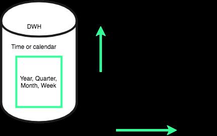 Data Warehouse characteristics - Time Variant