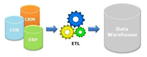 Informatica PowerCenter etl tools - Informatica tutorial
