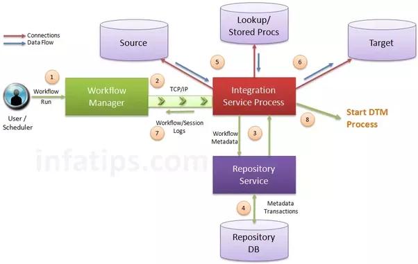 Informatica PowerCenter Integration service
