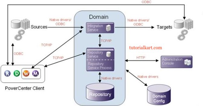 Informatica PowerCenter Architecture - Informatica Tutorial