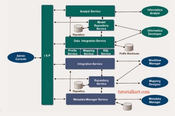Informatica PowerCenter logical diagram