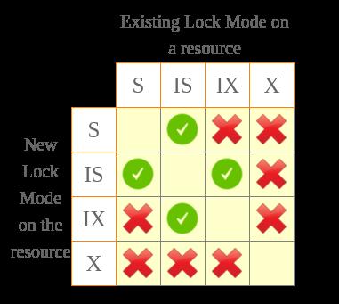 MongoDB Locks