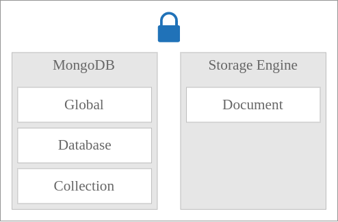 MongoDB Locks - Shared, Exclusive and Intent Modes