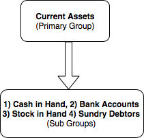 Groups in Tally Example