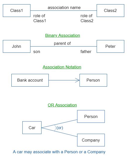 UML Association