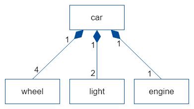 UML Composition