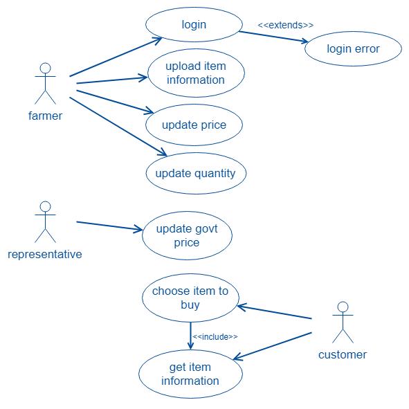 UML Usecase Diagram