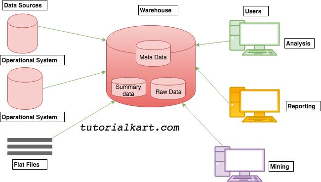 Data Warehouse Architecture basic