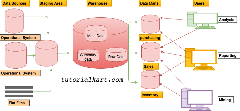 Data Warehouse Architecture with a Staging Area and Data Marts