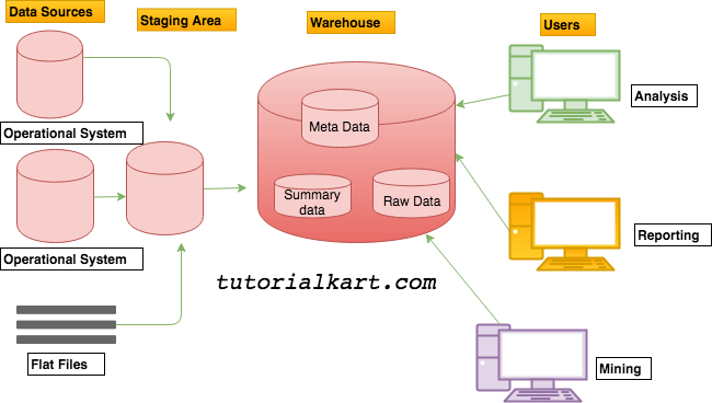 Data Warehouse Architecture with a Staging Area