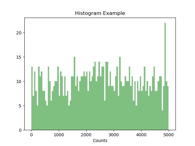 Matplotlib tutorial - Histogram