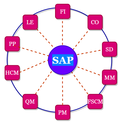 What is SAP - Systems, Applications and Products