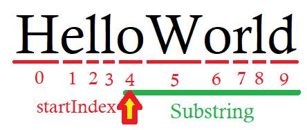 C# Substring - startIndex