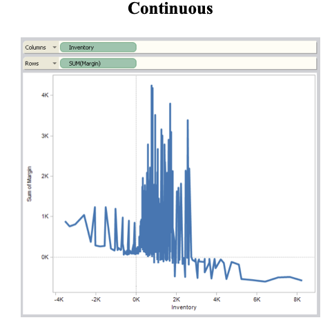 Continuous fields in Tableau