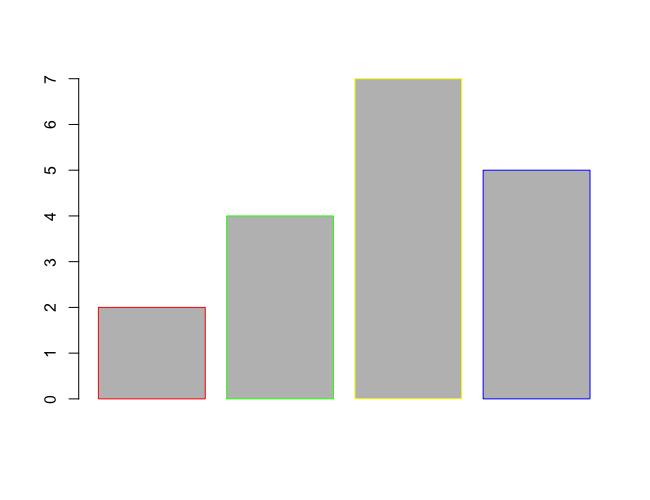 R barplot() - Set Border Color for Bars in Bar Plot