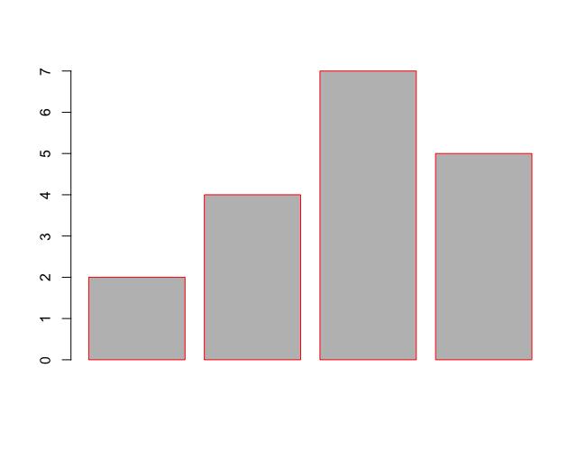 R barplot() - Set Border Color for Bars in Bar Plot - Single Color