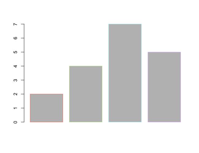 R barplot() - Set Border Color for Bars in Bar Plot - Hex Values