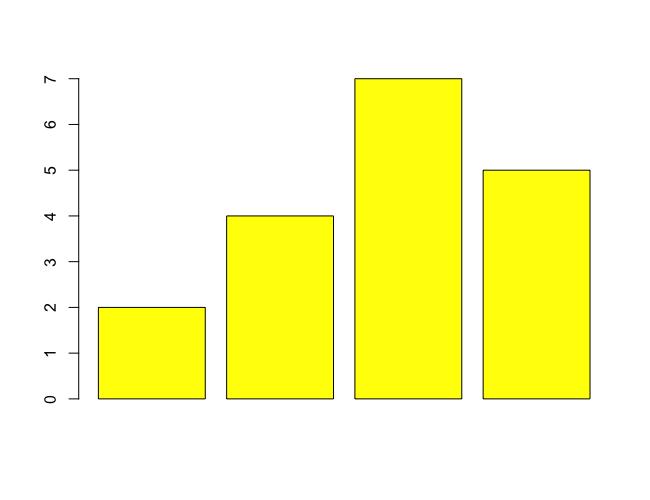 R barplot() - Set Colors for Bars in Bar Plot