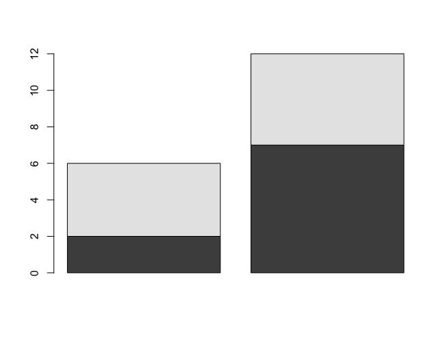 R - Matrix as Bar Plot