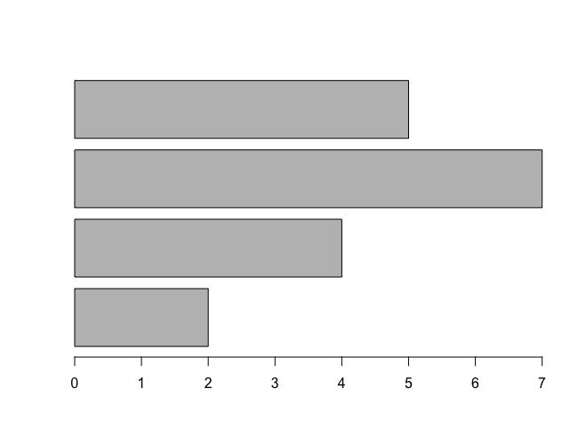 R barplot() - Horizontal Bars in Bar Plot