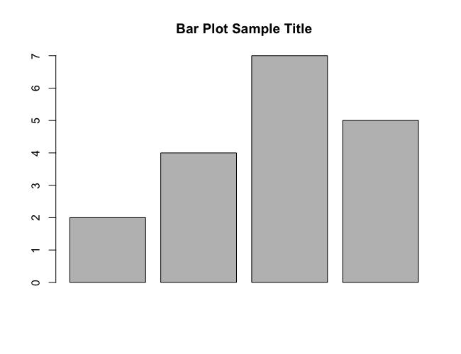 R barplot() - Main Title