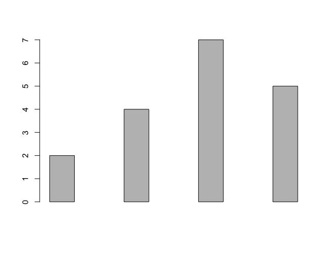 R - Set Space between Bars in Bar Plot