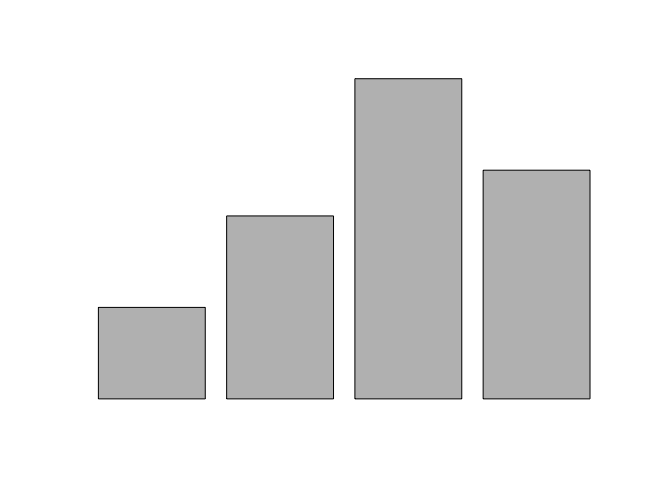 R barplot() - Without Axes