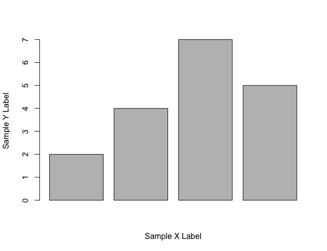 R barplot() - X, Y Axes Labels
