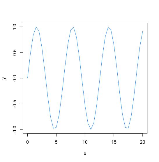 R - Change Plot Color - Hex String (RGB)