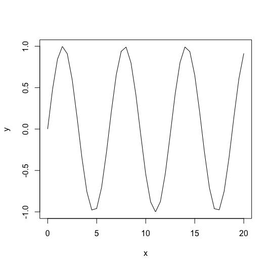 R Plot Line Graph - Sine wave