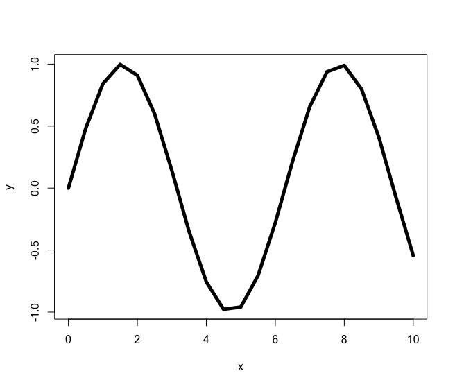r plot line width / thickness