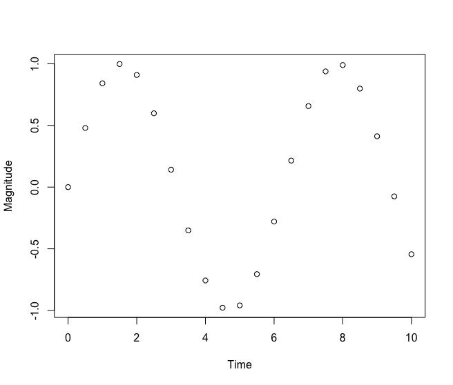 R Plot - Set X, Y axes labels